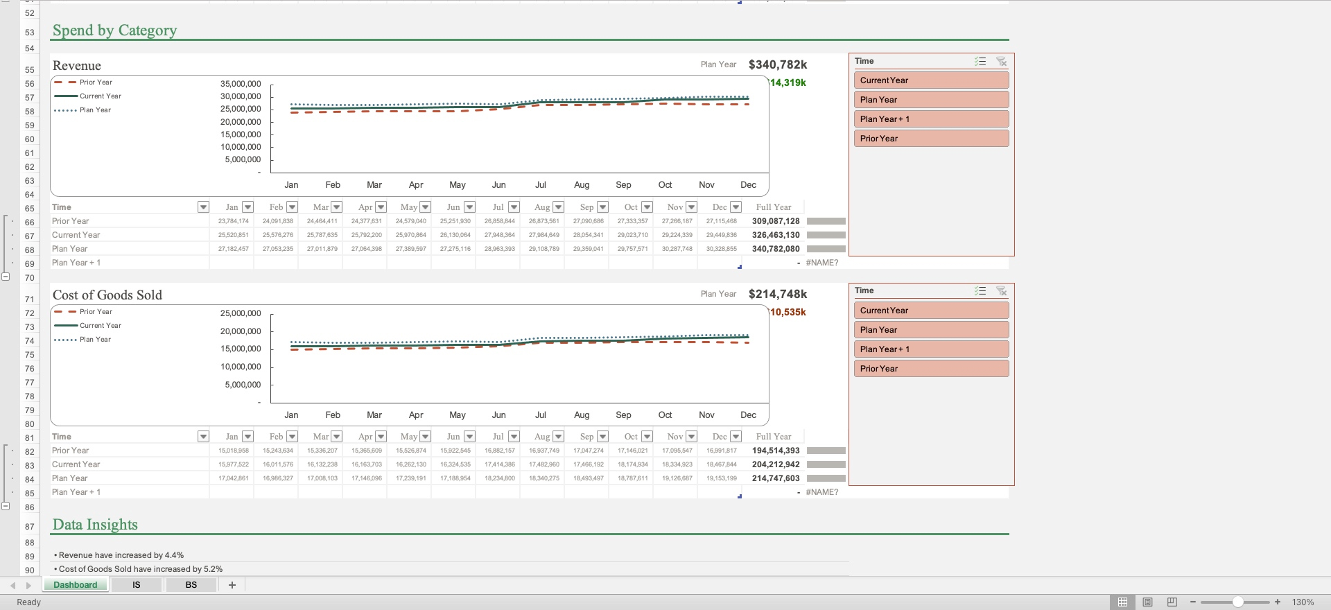 corpfinancialsdashboard-spendbycategory